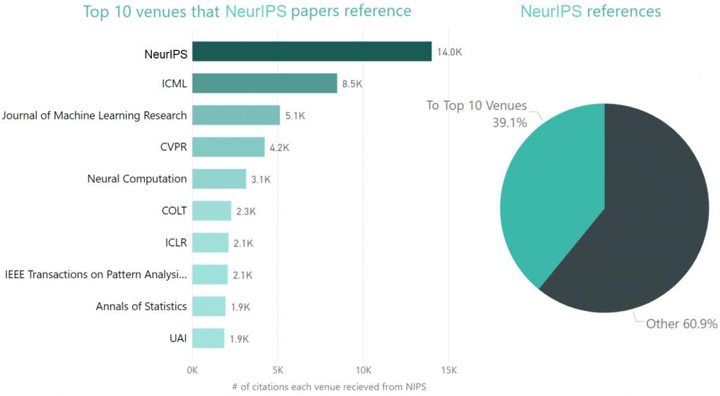 关于历年NeurIPS的历史趋势分析【热点生活】
